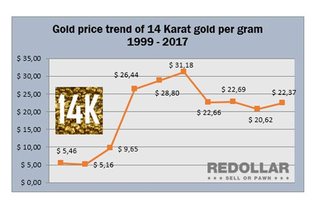 How Much Is 14k Gold Worth